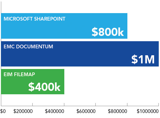 Comparison of EIM Filemap to Mirosoft SharePoint and EMC Documentum