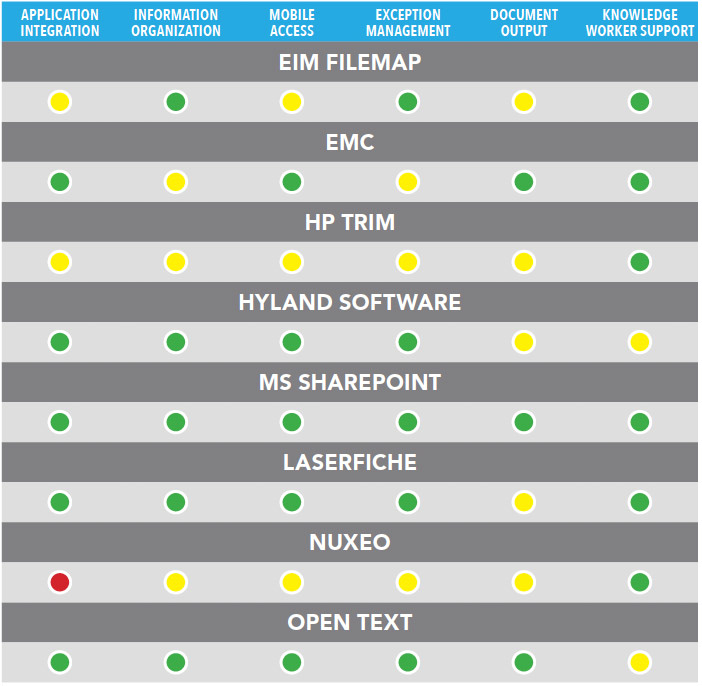 ECM Product Comparison